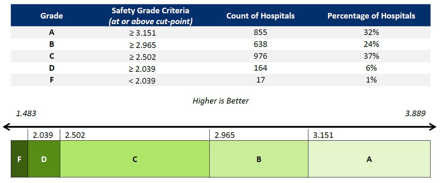 Only 2 Lowcountry hospitals get 'A' grade in hospital safety