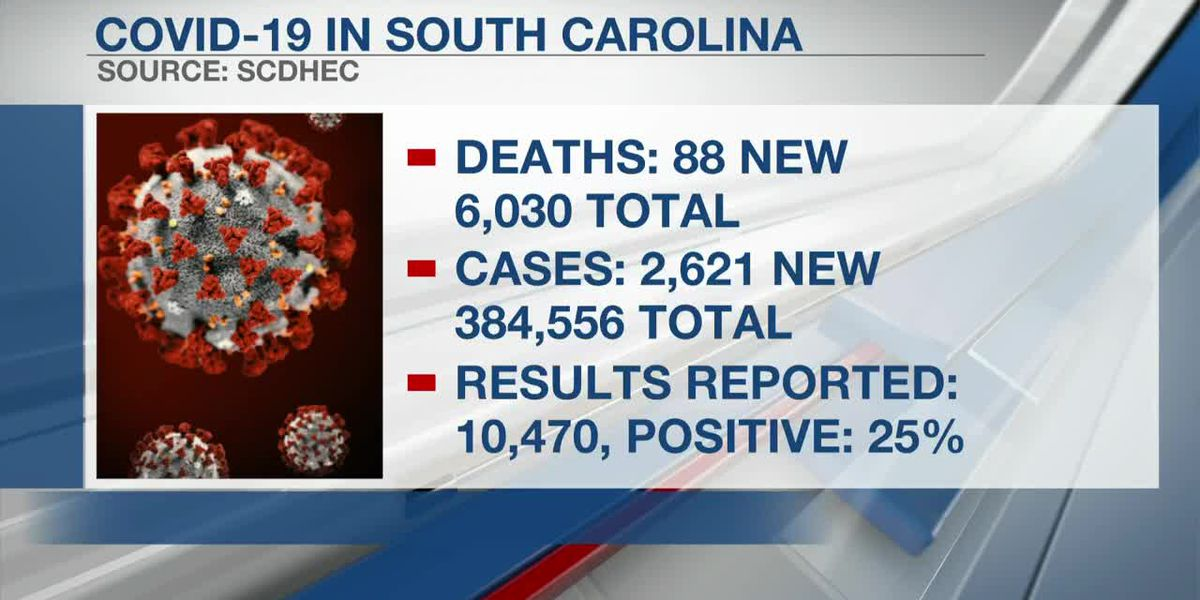 VIDEO: South Carolina reports 2,621 new COVID-19 cases, 88 deaths