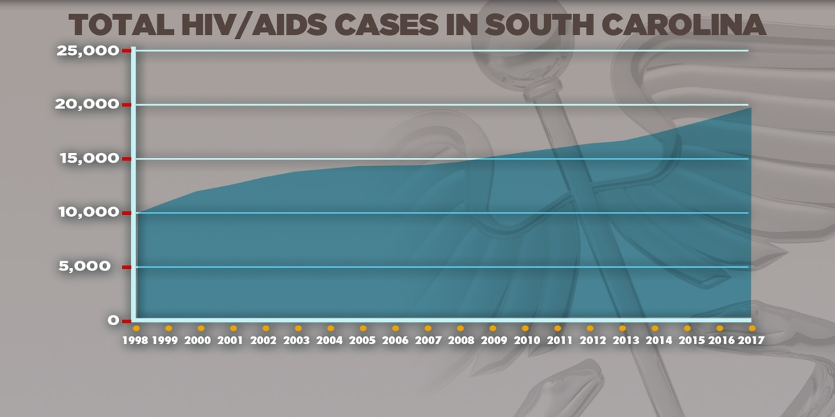 Columbia officials meet to discuss ending the HIV epidemic