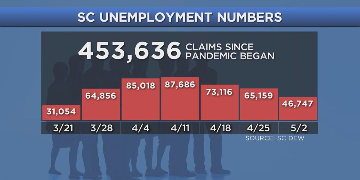 Nearly half a million unemployment claims filed in SC since beginning of COVID-19 pandemic