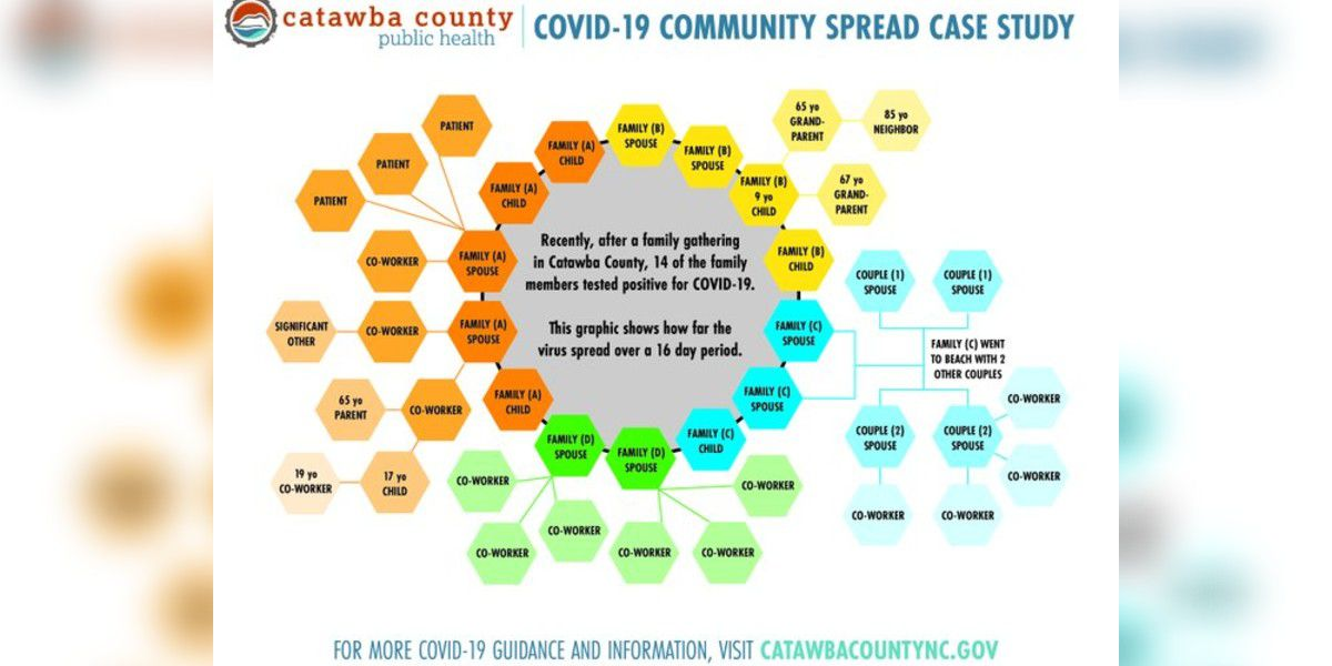 Family gathering led to 41 coronavirus cases in Catawba County, case study shows