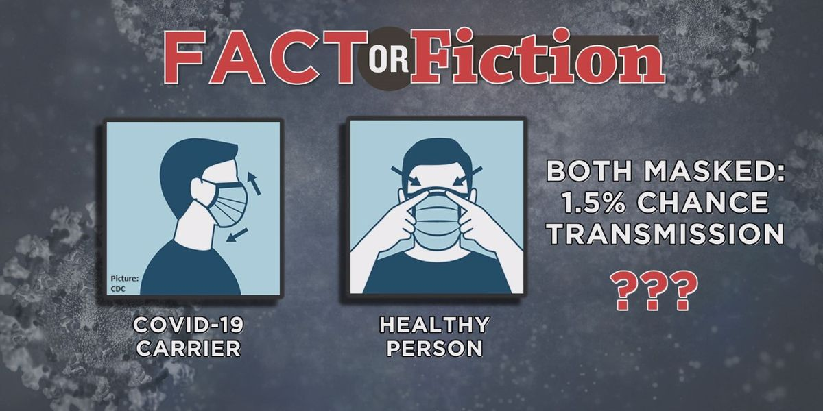 Fact or Fiction: Mask Infographic regarding COVID-19 transmission chances