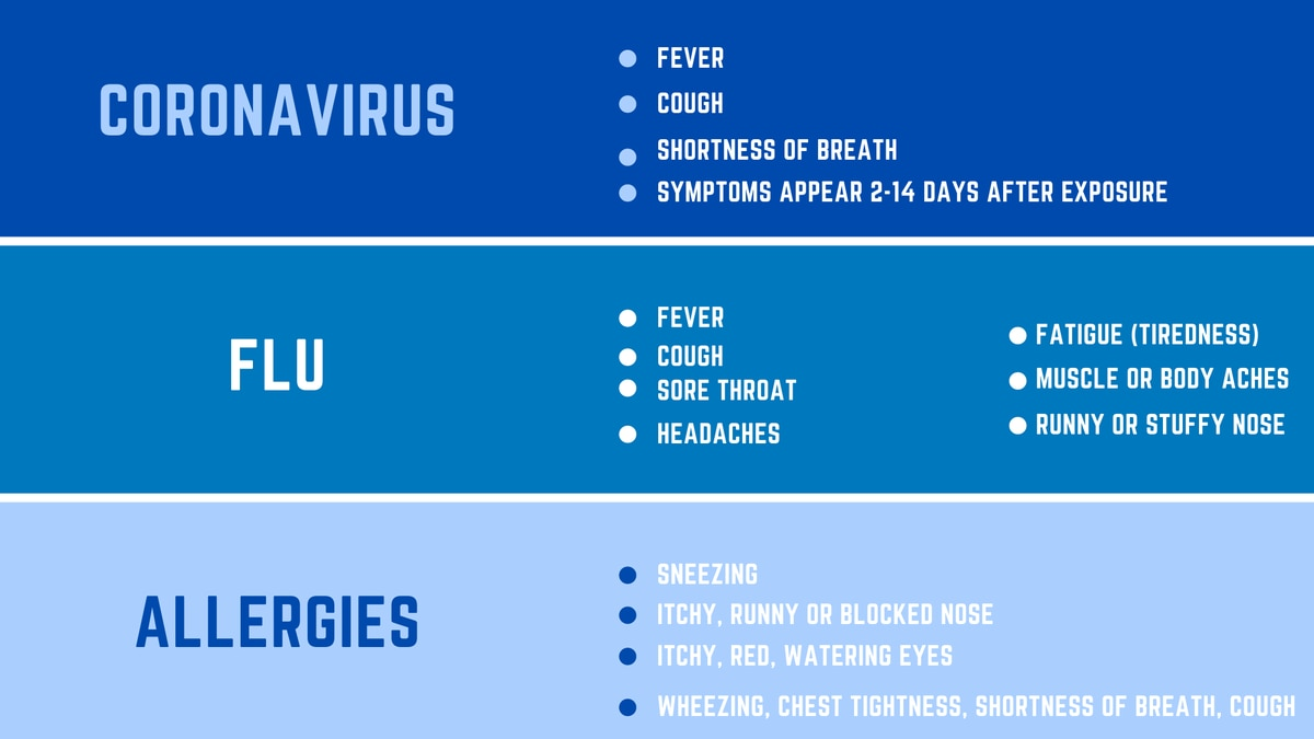 Knowing The Different Symptoms Of Coronavirus Flu And Allergies