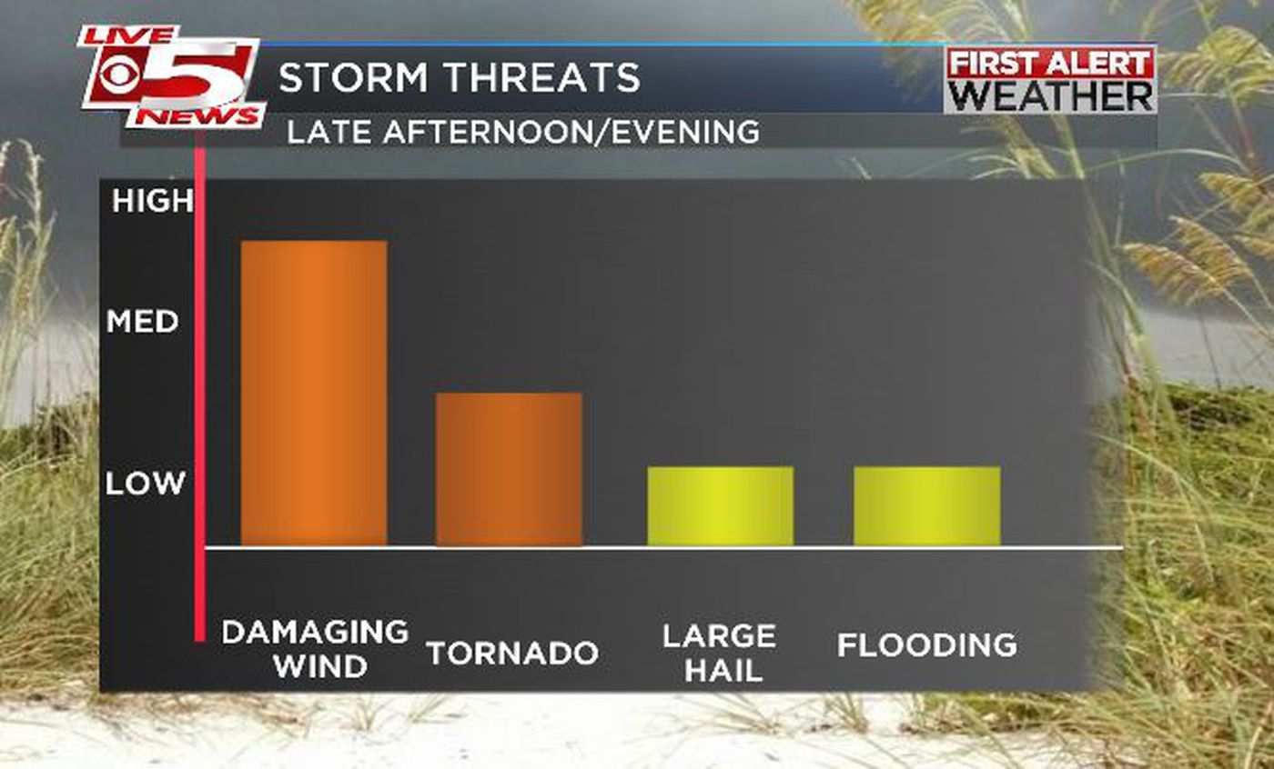 FIRST ALERT WEATHER DAY: Tornado warning expires for 3