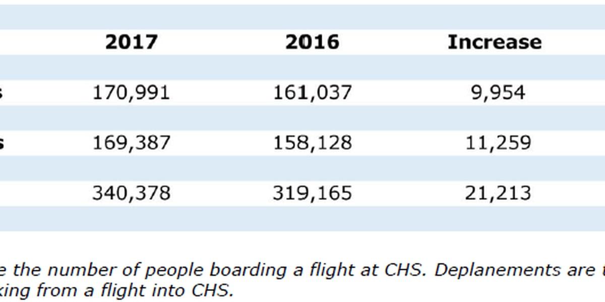 Charleston International Airport closing in on new passenger record, adding new airline