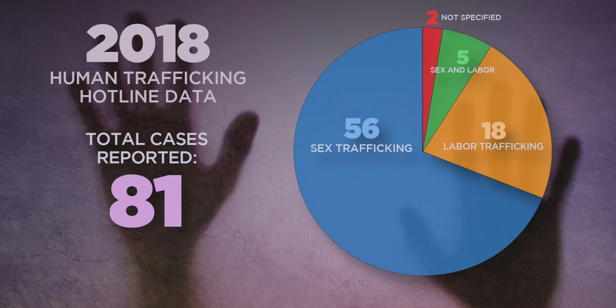 Bill wants to offer legal protection for underage human trafficking victims
