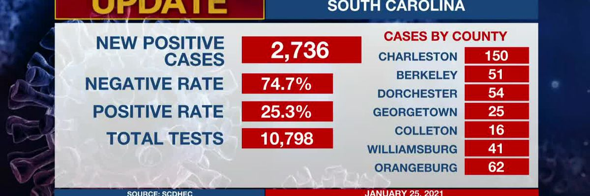 VIDEO: SC reports 2,736 new COVID-19 cases, death toll inches toward 6,000